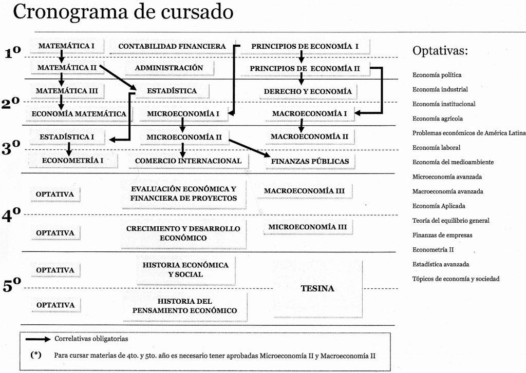 Plan de Estudio Lic. Economia